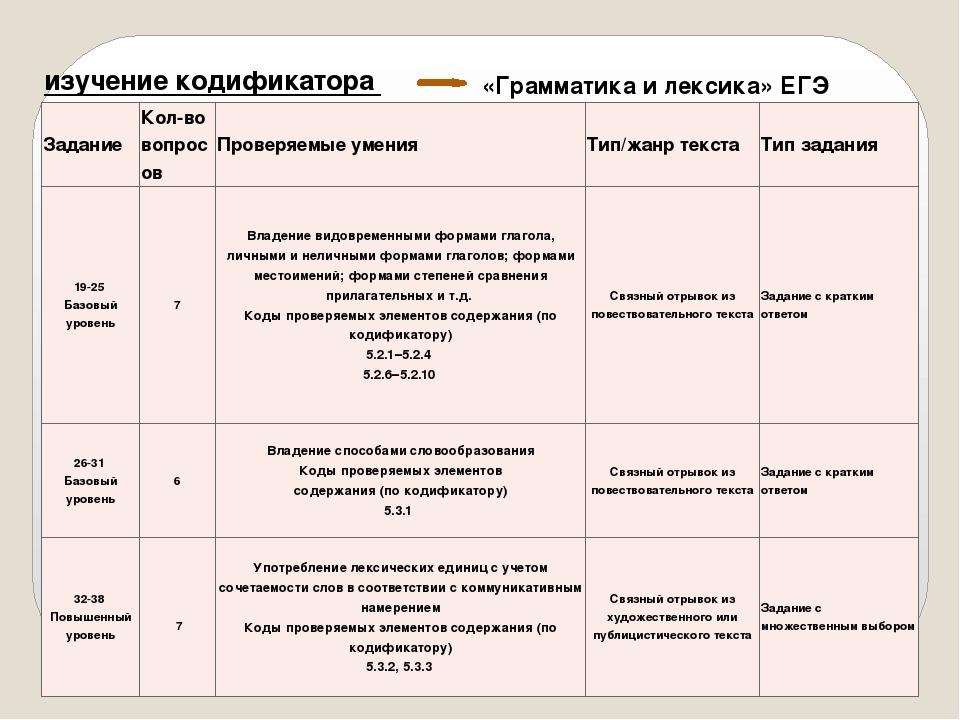изучение кодификатора «Грамматика и лексика» ЕГЭ Задание Кол-во вопросов Пров...