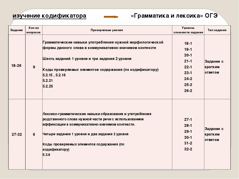 изучение кодификатора «Грамматика и лексика» ОГЭ Задание Кол-во вопросов Пров...